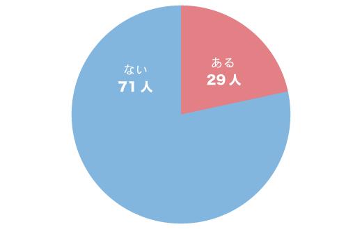 ペニスサイズが原因で別れたことがあると回答した女性は29人です。
