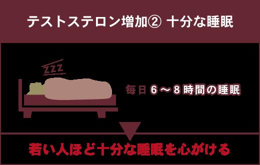 テストステロンを増やす方法:②十分な睡眠 毎日6~8時間ほどの睡眠は確保する。▶若い人ほど十分な睡眠を心掛ける