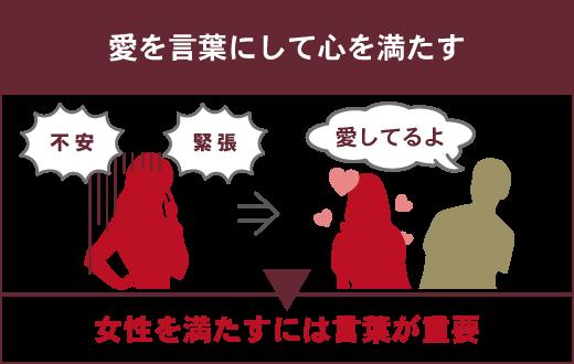 【正常位のときに試したい!心を満たすテクニック】①愛を言葉にする ▶女性を満たすには「愛してるよ」などの言葉が重要