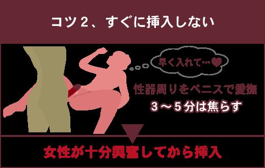 【正常位で女性を満足させる4つのコツ】②すぐに挿入しない 性器周りをペニスで愛撫 3~5分は焦らす ▶女性が十分興奮してから挿入