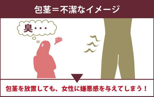 包茎は女性に不潔なイメージを与えるので、放置するのもオススメできません。
