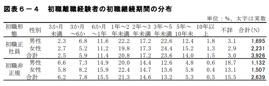 独立行政法人「労働政策研究・研修機構(JILPT)」の早期離職に関する統計の画像