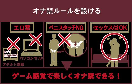 オナ禁にルールを設けることで、ゲーム感覚でオナ禁を実践できる。